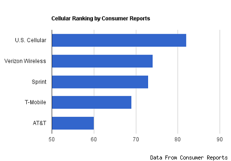 consumer report best dating websites Best online dating sites how awards are chosen award winners are chosen using a ranking algorithm that assesses each business on the number, quality and recency of customer reviews, and takes into account the business's overall star ratings, page visits, customer response rates and timeliness, and number of comments and questions.